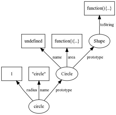 Radius Of Circle. Circle(radius) { .